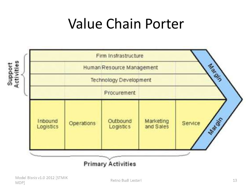 Value Chain Porter Model Bisnis v1.0 2012 [STMIK MDP]